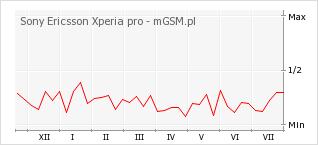 Wykres zmian popularności telefonu Sony Ericsson Xperia pro