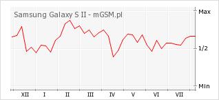 Wykres zmian popularności telefonu Samsung Galaxy S II