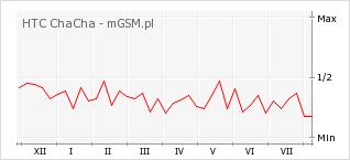 Wykres zmian popularności telefonu HTC ChaCha