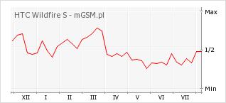 Wykres zmian popularności telefonu HTC Wildfire S