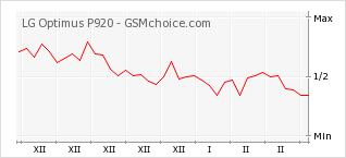 Диаграмма изменений популярности телефона LG Optimus P920