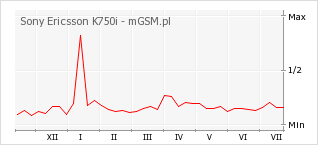 Wykres zmian popularności telefonu Sony Ericsson K750i