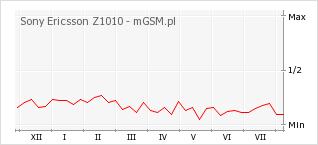 Wykres zmian popularności telefonu Sony Ericsson Z1010