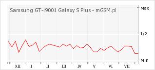 Wykres zmian popularności telefonu Samsung GT-i9001 Galaxy S Plus