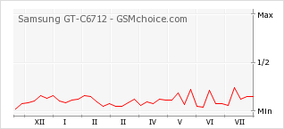 Popularity chart of Samsung GT-C6712