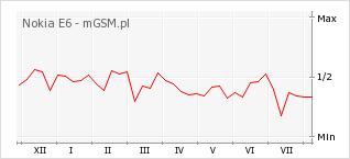 Wykres zmian popularności telefonu Nokia E6