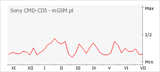 Wykres zmian popularności telefonu Sony CMD-CD5