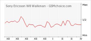 Diagramm der Poplularitätveränderungen von Sony Ericsson W8 Walkman