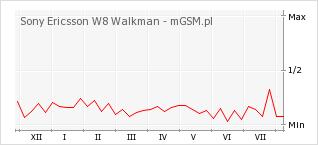 Wykres zmian popularności telefonu Sony Ericsson W8 Walkman