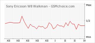 Диаграмма изменений популярности телефона Sony Ericsson W8 Walkman