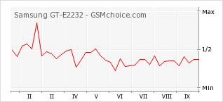 Le graphique de popularité de Samsung GT-E2232