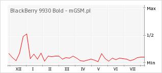 Wykres zmian popularności telefonu BlackBerry 9930 Bold