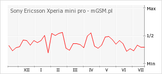 Wykres zmian popularności telefonu Sony Ericsson Xperia mini pro