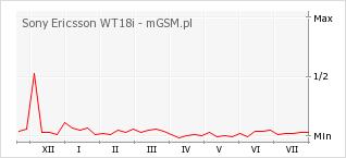 Wykres zmian popularności telefonu Sony Ericsson WT18i