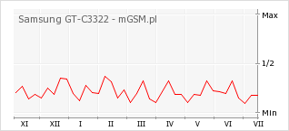 Wykres zmian popularności telefonu Samsung GT-C3322