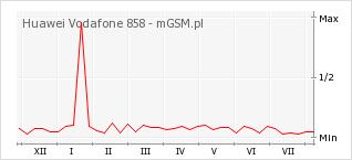 Wykres zmian popularności telefonu Huawei Vodafone 858