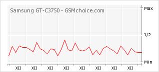 Popularity chart of Samsung GT-C3750