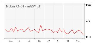 Wykres zmian popularności telefonu Nokia X1-01