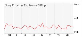 Wykres zmian popularności telefonu Sony Ericsson Txt Pro
