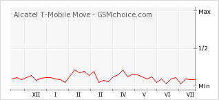 Popularity chart of Alcatel T-Mobile Move