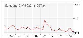 Wykres zmian popularności telefonu Samsung Ch@t 222