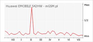 Wykres zmian popularności telefonu Huawei EMOBILE S42HW