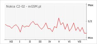 Wykres zmian popularności telefonu Nokia C2-02