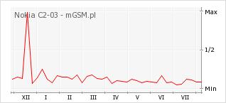 Wykres zmian popularności telefonu Nokia C2-03