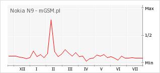 Wykres zmian popularności telefonu Nokia N9