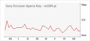Wykres zmian popularności telefonu Sony Ericsson Xperia Ray