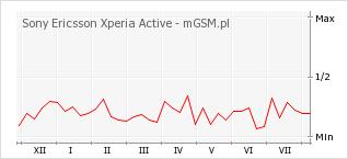 Wykres zmian popularności telefonu Sony Ericsson Xperia Active