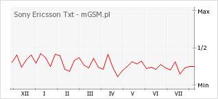 Wykres zmian popularności telefonu Sony Ericsson Txt