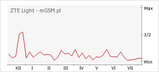 Wykres zmian popularności telefonu ZTE Light