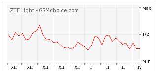 Диаграмма изменений популярности телефона ZTE Light