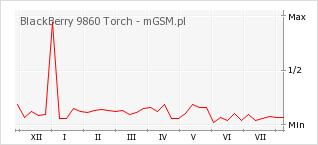 Wykres zmian popularności telefonu BlackBerry 9860 Torch