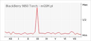 Wykres zmian popularności telefonu BlackBerry 9850 Torch