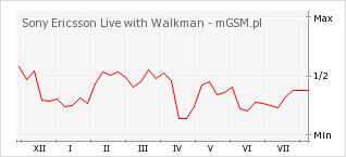Wykres zmian popularności telefonu Sony Ericsson Live with Walkman