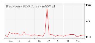 Wykres zmian popularności telefonu BlackBerry 9350 Curve