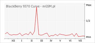 Wykres zmian popularności telefonu BlackBerry 9370 Curve