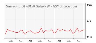 Popularity chart of Samsung GT-i8150 Galaxy W