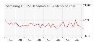 Popularity chart of Samsung GT-S5360 Galaxy Y