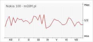 Wykres zmian popularności telefonu Nokia 100