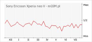 Wykres zmian popularności telefonu Sony Ericsson Xperia neo V