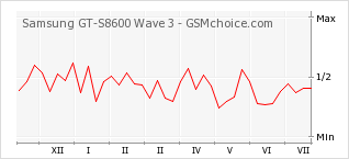 Popularity chart of Samsung GT-S8600 Wave 3
