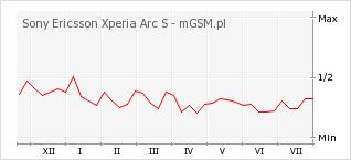 Wykres zmian popularności telefonu Sony Ericsson Xperia Arc S