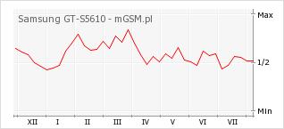 Wykres zmian popularności telefonu Samsung GT-S5610