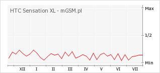Wykres zmian popularności telefonu HTC Sensation XL