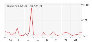 Wykres zmian popularności telefonu Huawei G6150