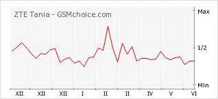 Grafico di modifiche della popolarità del telefono cellulare ZTE Tania