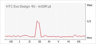 Wykres zmian popularności telefonu HTC Evo Design 4G